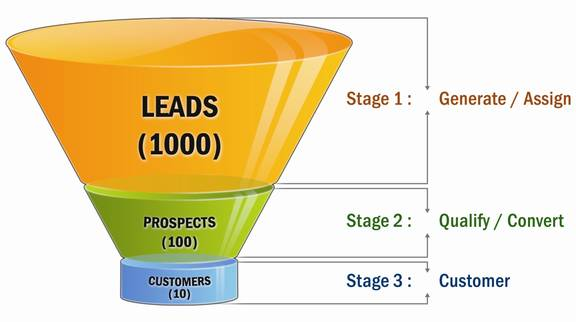crm lead funnel