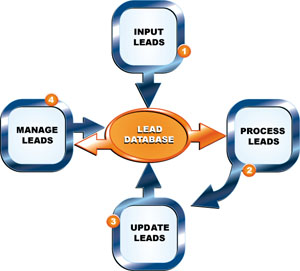 leads management